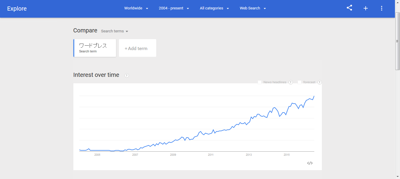 Google Trends - Web Search interest_ WordPress