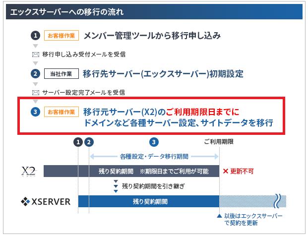 order_transition