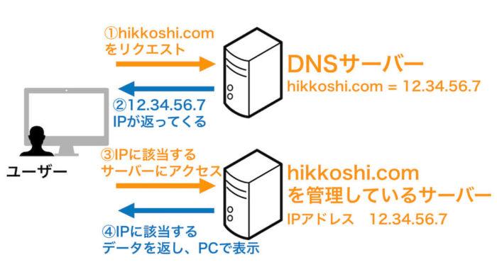 DNSサーバーとIPアドレスの関係性