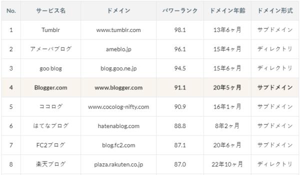 BloggerのSEO評価
